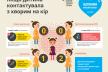 Медики розкажуть про стан захворюваності на кір та наявність вакцин на Рівненщині