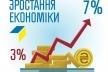 Зарплати українців мають зростати значно швидше, - Володимир Гройсман (Відео)