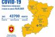 За минулу добу на Рівненщині зареєстровано 242 хворих з COVID-19