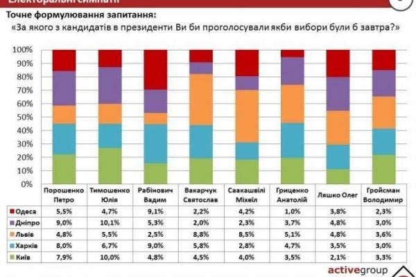 Українці вибрали президентську трійку: Рабінович, Тимошенко, Порошенко, – соцопитування