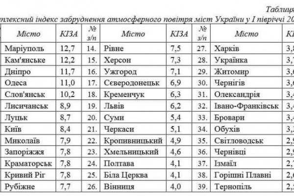Рівне потрапило до рейтингу найзагазованіших міст України (Фото)