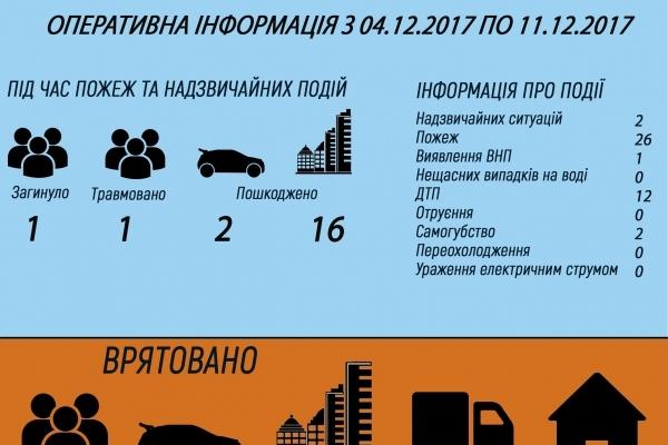 Рівненські бійці ДСНС за тиждень врятували 10 осіб та ліквідували 26 пожеж (Інфографіка)