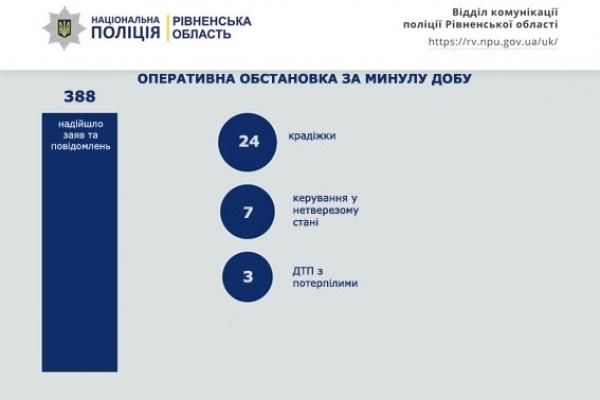 Три ДТП та 24 крадіжки: як на Рівненщині відзначили другий день Різдва