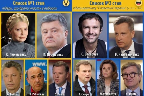 У президентському рейтингу соцмереж Валентин Наливайченко у трійці лідерів