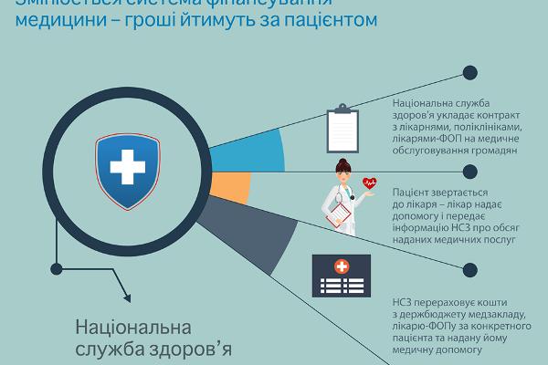 Автономізації бюджетних закладів охорони здоров'я набирає обертів