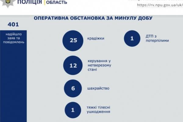 Рівненщина: 12 нетверезих за кермом за день (Інфографіка)