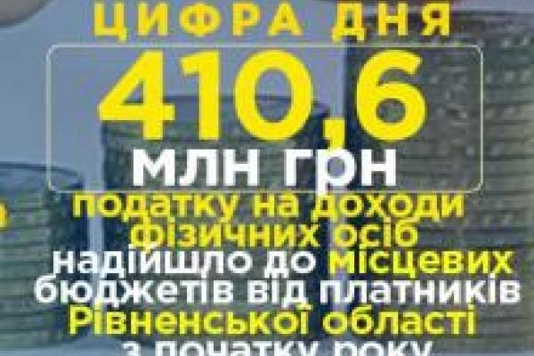 Майже півмільярда гривень податку на доходи фізичних осіб сплатили жителі Рівненщини до держскарбниці
