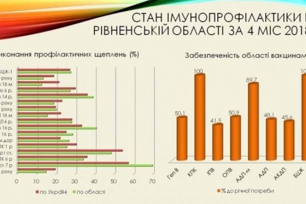 Кашлюк: рівненські епідеміологи б'ють на сполох (Інфографіка)
