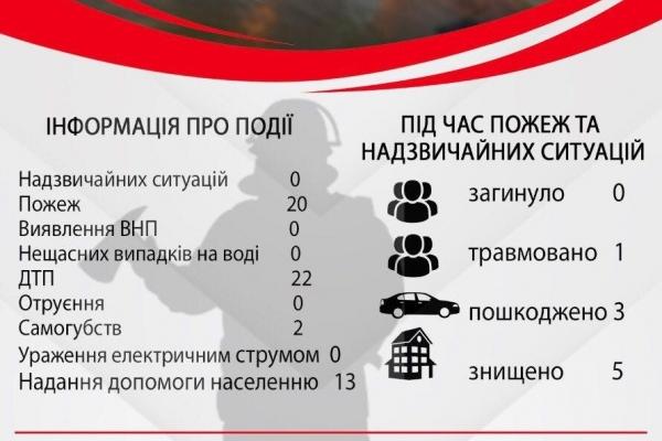 За тиждень на Рівненщині трапилось 20 пожеж та 2 самогубства