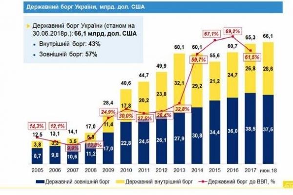Уряд планує скоротити держборг за найближчі три роки (Інфографіка)