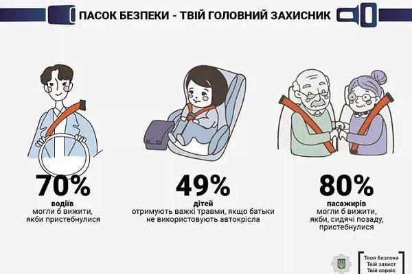 Рівненських водіїв інформують: 49% дітей отримують важкі травми, якщо батьки не використовують автокрісла