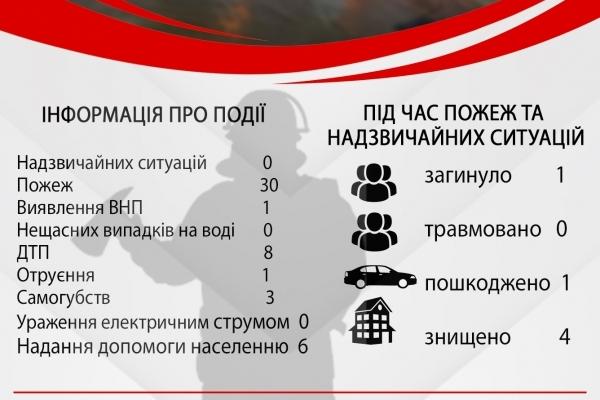 Тридцять пожеж за тиждень ліквідували рівненські рятувальники (Інфографіка)