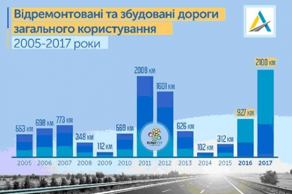 Уряд фінансує ремонт доріг Рівненщини