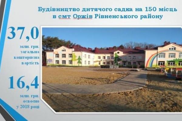 Тринадцять нових закладів освіти збудували на Рівненщині у 2018 році