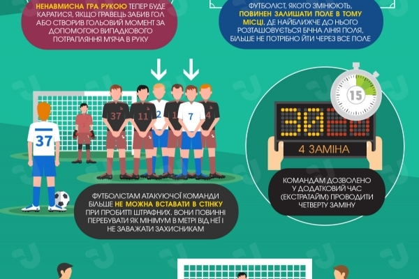 У футболі п'ять нових правил (Інфографіка)