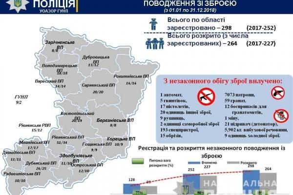 Жителям Рівненщини пропонують добровільно здати незаконну зброю