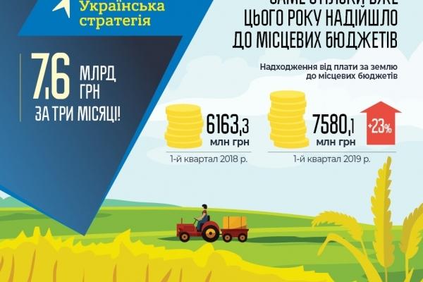 Місцеві бюджети отримали на чверть більше надходжень від плати за землю