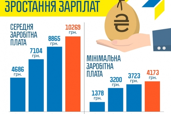За останні три роки середня заробітна плата в Україні зросла більш ніж вдвічі