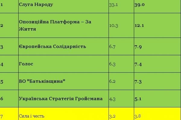 Електоральні очікування українців від позачергових виборів до Верховної Ради України у 2019 році