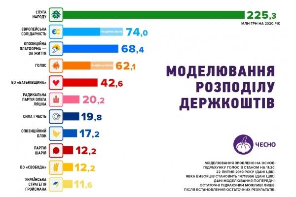 Які позапарламентські партії може профінансувати держава?