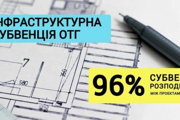 96% коштів інфраструктурної субвенції об'єднані громади вже розподілили між своїми проектами