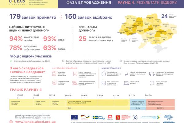 Допомогу у створенні ЦНАП отримають громади Рівненщини від Програми «U-LEAD з Європою»: інфографіка