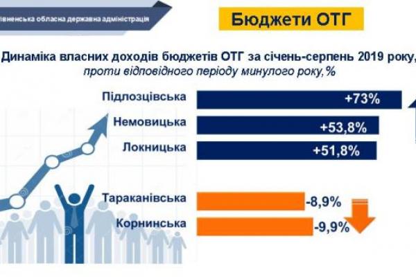Скільки заробляють ОТГ в Рівненській області?