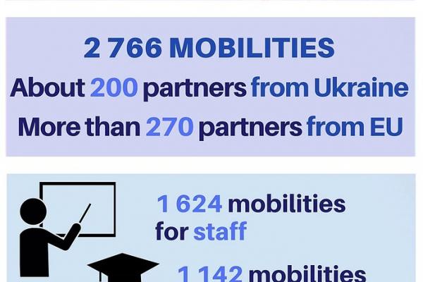 Україна отримала грант Програми ЄС Еразмус+