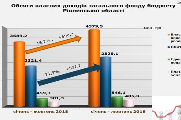 Рівненщина увійшла в ТОП-10 регіонів за зростанням доходів місцевих бюджетів