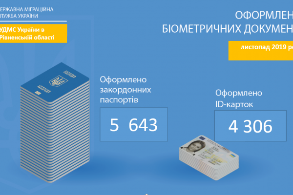 Рівняни активно виготовляють біометричні паспорти