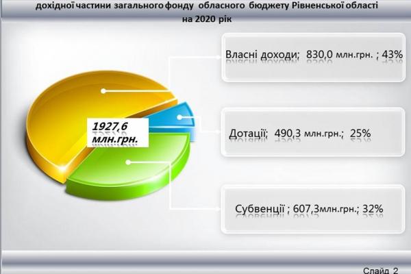 На Рівненщині прийняли бюджет-2020
