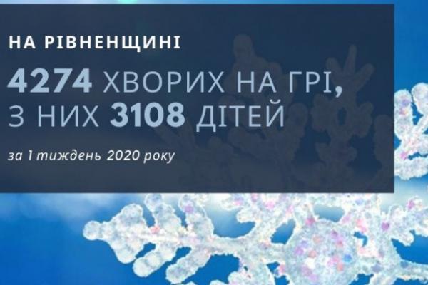 На Рівненщині зростає кількість хворих на грип