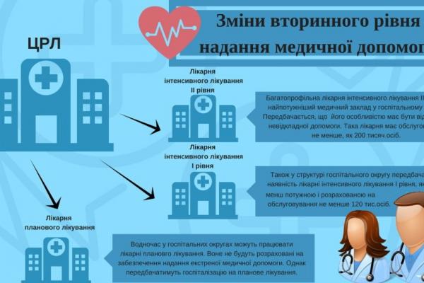 Рівненські ЦРЛ стануть лікарнями інтенсивного лікування