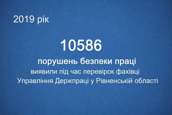 ГУ Держпраці у Рівненській області виявило 10,5 тисяч порушень законодавства