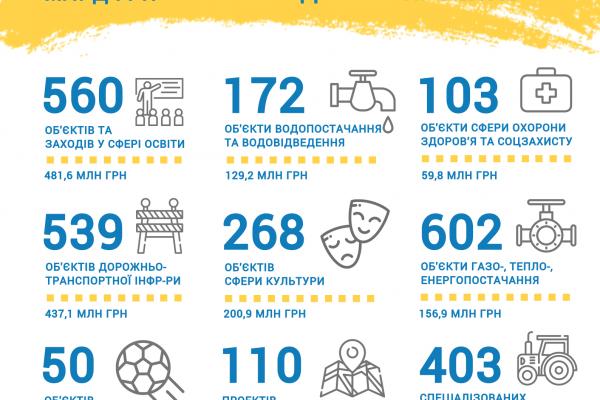 У 2019 році для громад Рівненщини на розвиток інфраструктури було передбачено 72612 тисяч гривень