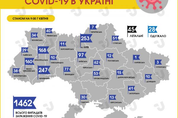 В Україні зареєстровано 1462 випадки зараження коронавірусом, 45 - летальні: статистика