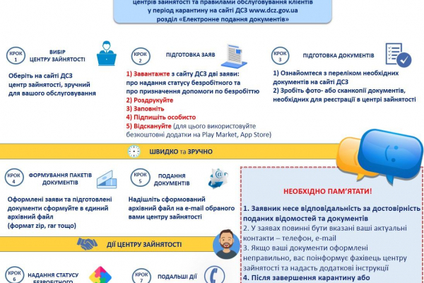 Для безробітних з Рівненщини з'явився новий електронний сервіс служби зайнятості