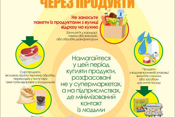 Як не заразитися вірусом через продукти? (Інфографіка)