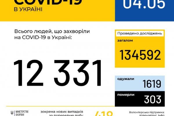Зафіксовано 762 випадки захворювання на коронавірус у Рівненській області