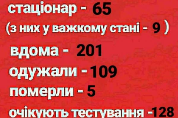 У Рівному 266 громадян хворих на COVID-19