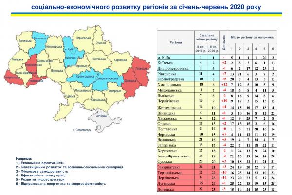 Рівненщина – в ТОП-5 найкращих областей України за соціально-економічним розвитком