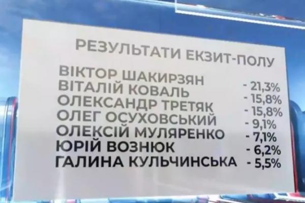 Перші результати екзит-полу з виборів мера Рівного