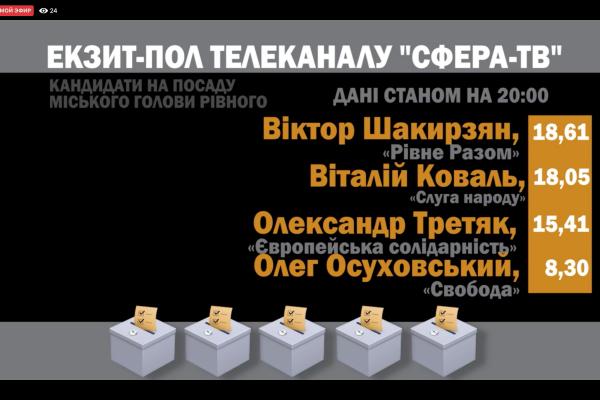 Екзит-пол: кандидати в мери Коваль та Шакирзян набрали по 18% і виходять в другий тур