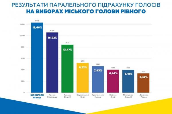 Віктор Шакирзян впевнено лідирує на виборах у Рівному