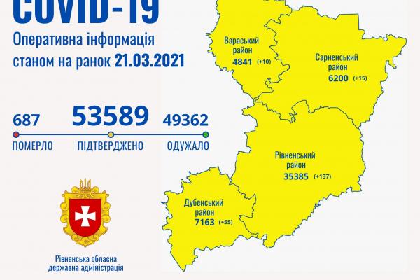 COVID-статистика станом на 21 березня на Рівненщині