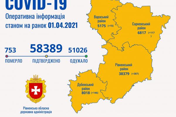Минулої доби 665 жителям Рівненщини діагностували COVID-19