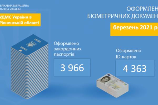 Попит на паспорти у Рівненській області продовжує зростати