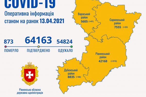Коронавірус на Рівненщині: 422 нові випадки, 660 людей одужало