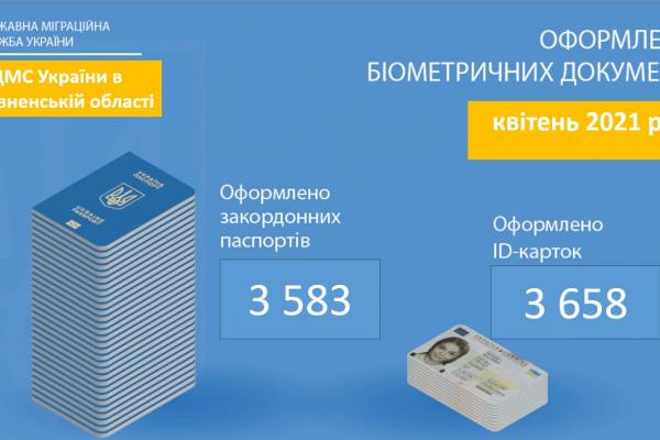 У квітні на Рівненщині оформили понад 7000 паспортних документів
