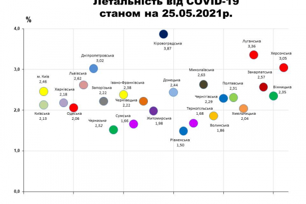На Рівненщині найнижча летальність від COVID-19 (ІНФОГРАФІКА)